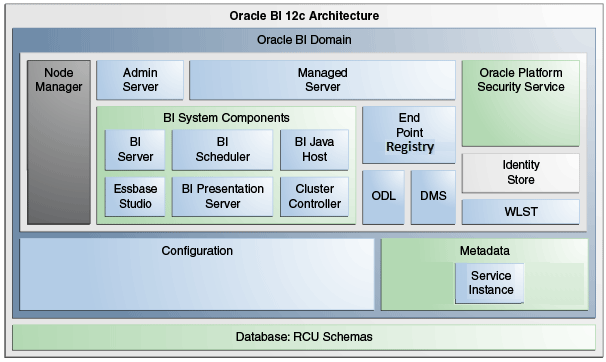 1 Introduction to Oracle Business Intelligence System