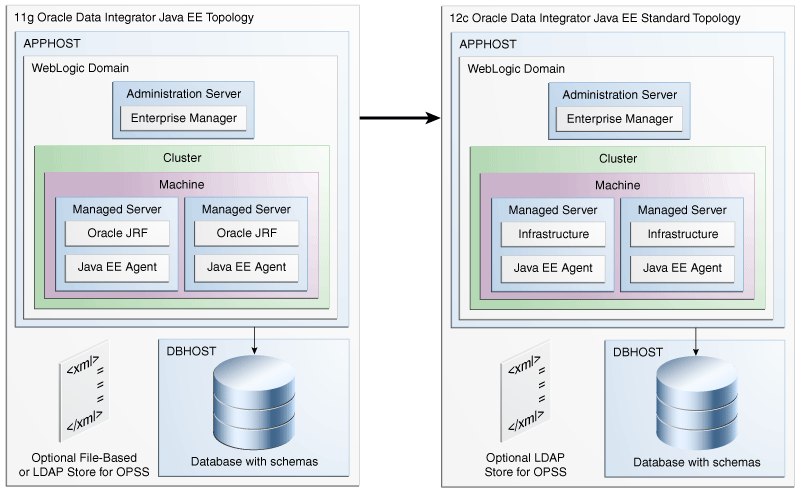 Introduction to Upgrading Oracle Data Integrator to 12c (12 2 1)