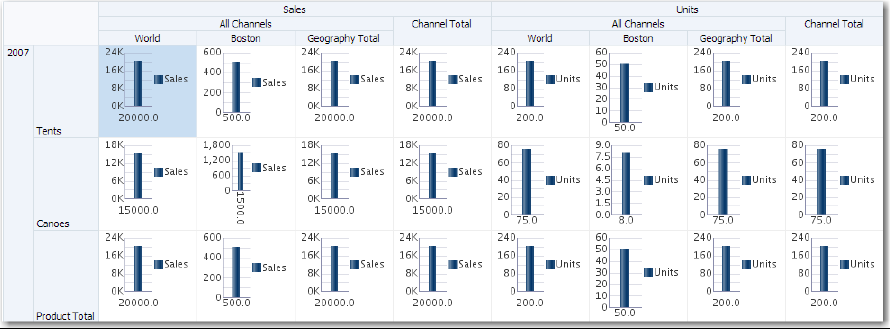 using pivot tables
