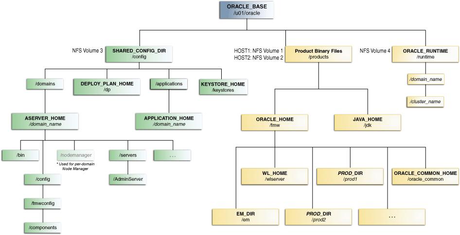 Preparing The File System For An Enterprise Deployment
