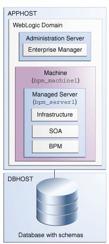 Oracle studio process management download business