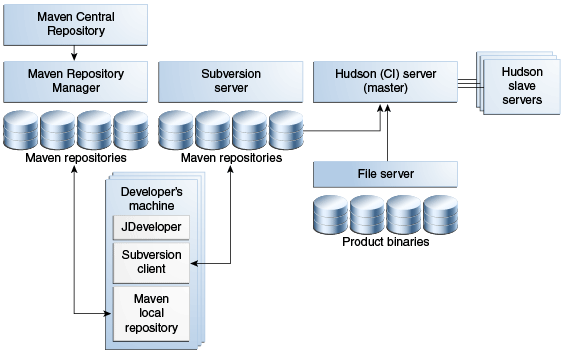 Roadmap for Continuous Integration