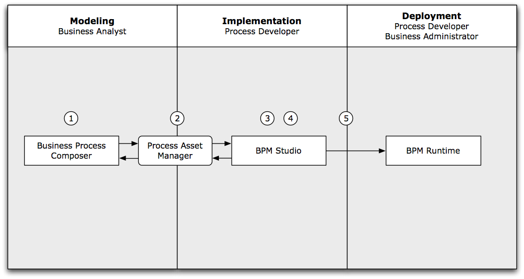Introduction to Oracle BPM Studio