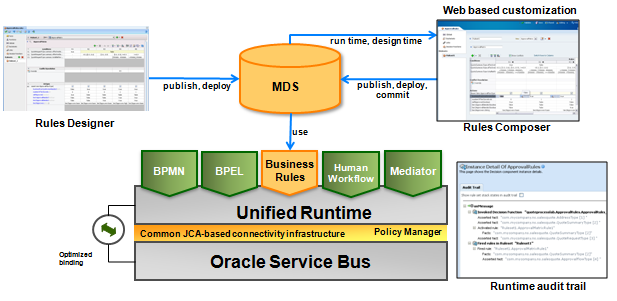 Overview Of Oracle Business Rules
