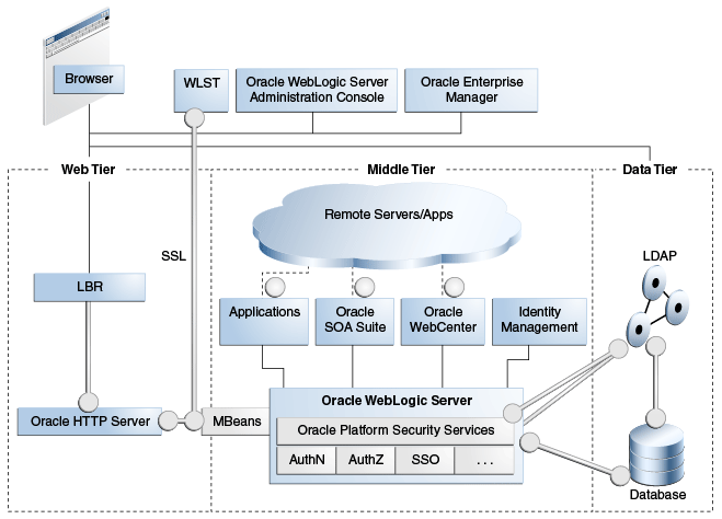 Configuring SSL in Oracle Fusion Middleware