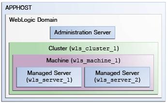 installer le cluster de serveurs d'applications Oracle