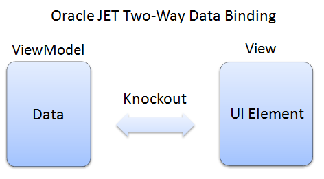 About Oracle JET Data Binding