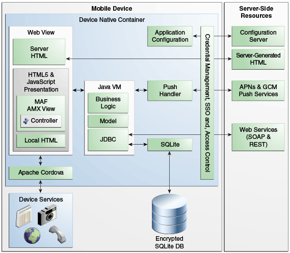 1 introduction to oracle mobile application framework release 2 0 0 0 0 Architecture designing app